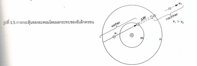 การกระตุ้นของอะตอนโดยผลกระทบของอิเล็กตรอน