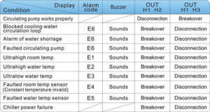 Alarm causes and working status table