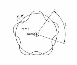 อิเล็กตรอนที่โคจรด้วยมวล m